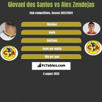 Giovani dos Santos vs Alex Zendejas h2h player stats