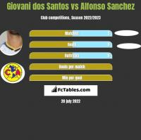 Giovani dos Santos vs Alfonso Sanchez h2h player stats