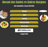 Giovani dos Santos vs Andres Ibarguen h2h player stats