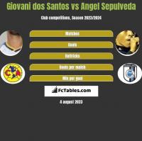 Giovani dos Santos vs Angel Sepulveda h2h player stats