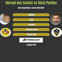 Giovani dos Santos vs Chris Pontius h2h player stats