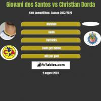 Giovani dos Santos vs Christian Dorda h2h player stats
