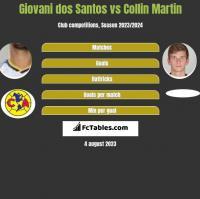 Giovani dos Santos vs Collin Martin h2h player stats