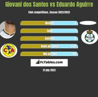 Giovani dos Santos vs Eduardo Aguirre h2h player stats