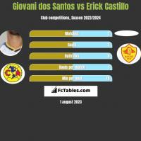 Giovani dos Santos vs Erick Castillo h2h player stats