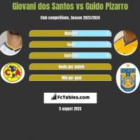 Giovani dos Santos vs Guido Pizarro h2h player stats