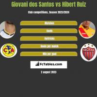 Giovani dos Santos vs Hibert Ruiz h2h player stats
