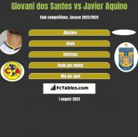 Giovani dos Santos vs Javier Aquino h2h player stats