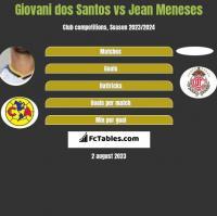 Giovani dos Santos vs Jean Meneses h2h player stats