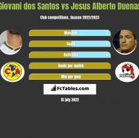 Giovani dos Santos vs Jesus Alberto Duenas h2h player stats