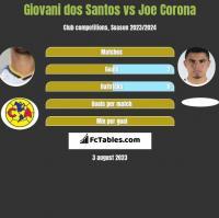 Giovani dos Santos vs Joe Corona h2h player stats