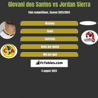 Giovani dos Santos vs Jordan Sierra h2h player stats