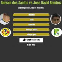 Giovani dos Santos vs Jose David Ramirez h2h player stats