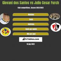Giovani dos Santos vs Julio Cesar Furch h2h player stats