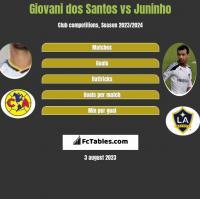 Giovani dos Santos vs Juninho h2h player stats