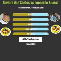 Giovani dos Santos vs Leonardo Suarez h2h player stats