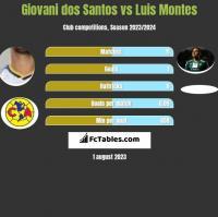Giovani dos Santos vs Luis Montes h2h player stats