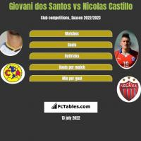 Giovani dos Santos vs Nicolas Castillo h2h player stats