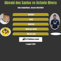 Giovani dos Santos vs Octavio Rivero h2h player stats