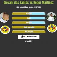 Giovani dos Santos vs Roger Martinez h2h player stats