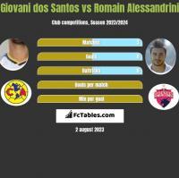 Giovani dos Santos vs Romain Alessandrini h2h player stats
