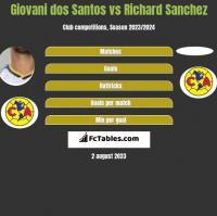 Giovani dos Santos vs Richard Sanchez h2h player stats