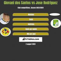 Giovani dos Santos vs Jose Rodriguez h2h player stats