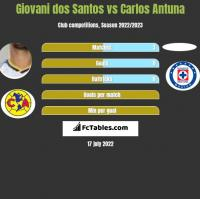 Giovani dos Santos vs Carlos Antuna h2h player stats