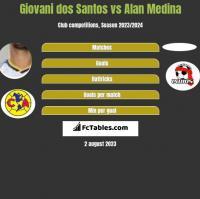 Giovani dos Santos vs Alan Medina h2h player stats