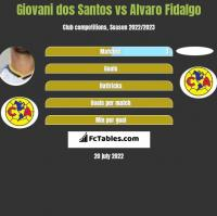 Giovani dos Santos vs Alvaro Fidalgo h2h player stats