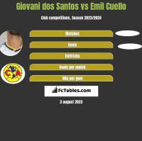 Giovani dos Santos vs Emil Cuello h2h player stats