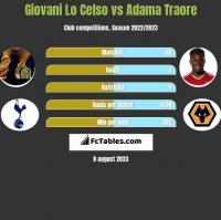 Giovani Lo Celso vs Adama Traore h2h player stats