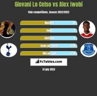 Giovani Lo Celso vs Alex Iwobi h2h player stats