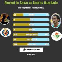 Giovani Lo Celso vs Andres Guardado h2h player stats