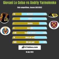 Giovani Lo Celso vs Andrij Jarmołenko h2h player stats
