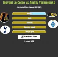 Giovani Lo Celso vs Andriy Yarmolenko h2h player stats
