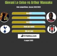 Giovani Lo Celso vs Arthur Masuaku h2h player stats