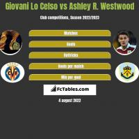 Giovani Lo Celso vs Ashley R. Westwood h2h player stats
