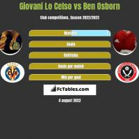 Giovani Lo Celso vs Ben Osborn h2h player stats