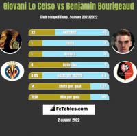 Giovani Lo Celso vs Benjamin Bourigeaud h2h player stats