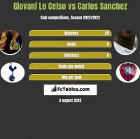 Giovani Lo Celso vs Carlos Sanchez h2h player stats