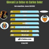 Giovani Lo Celso vs Carlos Soler h2h player stats