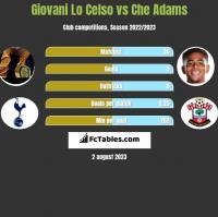 Giovani Lo Celso vs Che Adams h2h player stats