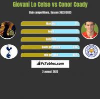 Giovani Lo Celso vs Conor Coady h2h player stats