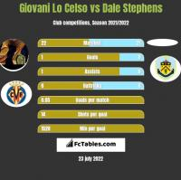 Giovani Lo Celso vs Dale Stephens h2h player stats