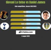 Giovani Lo Celso vs Daniel James h2h player stats