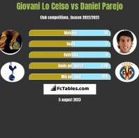 Giovani Lo Celso vs Daniel Parejo h2h player stats