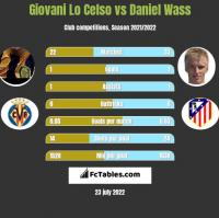 Giovani Lo Celso vs Daniel Wass h2h player stats