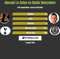 Giovani Lo Celso vs Denis Cheryshev h2h player stats