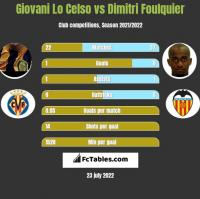 Giovani Lo Celso vs Dimitri Foulquier h2h player stats